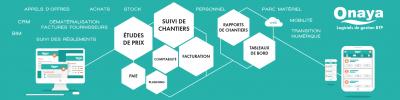 Aquitaine Informatique - Siège Mérignac - Éditeur de logiciels et société de services informatique - Mérignac