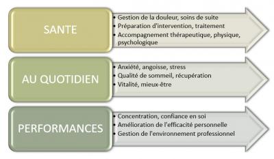 Stéphanie Maindive - Soins hors d'un cadre réglementé - Montauban