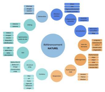 Websual - Conseil en communication d'entreprises - Pau