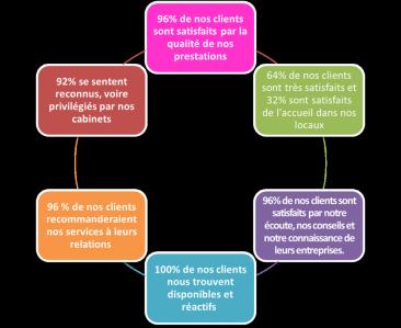 Agora S . E . A - Expertise comptable - Bastia